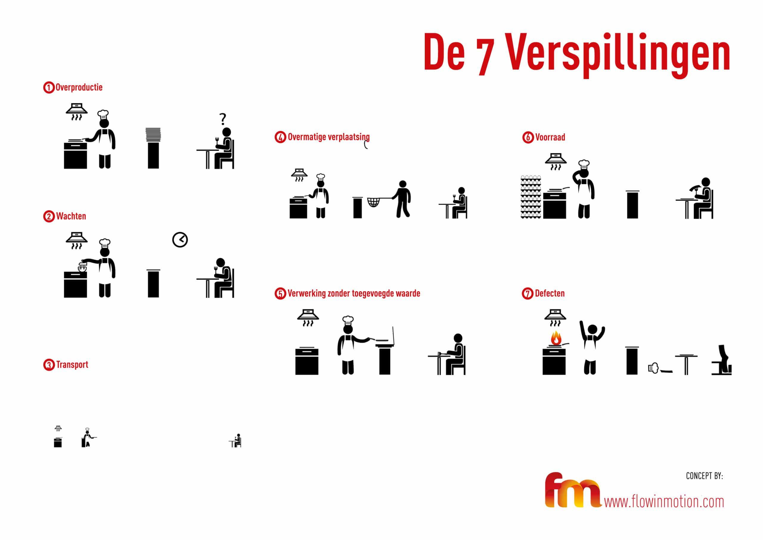 7 Verspillingen plaatje / 7 Verspillingen Infographic / 7 Wastes picture