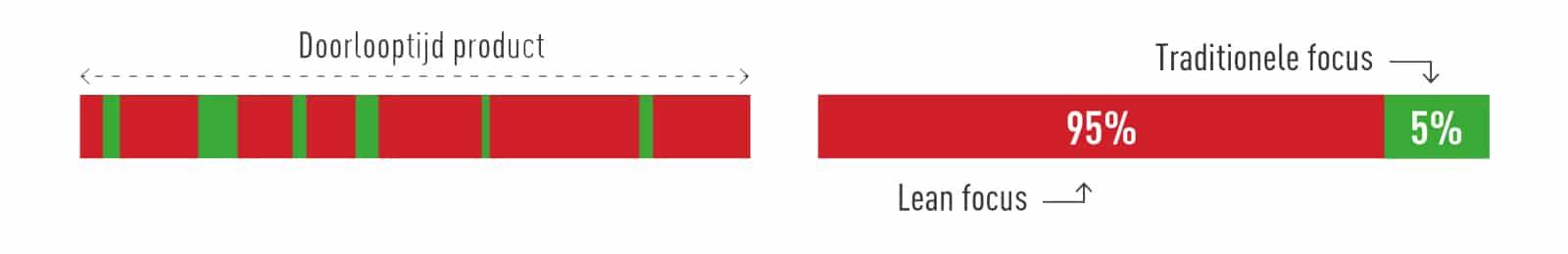 Toegevoegde waarde balk Lean Focus