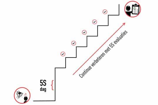 1 kleine stap per week, zijn 52 stappen per jaar