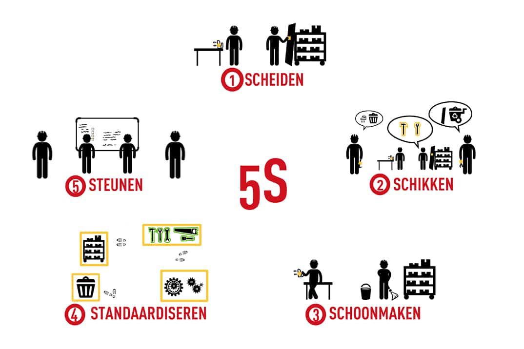 5S methode Infographic betekenis 5S
